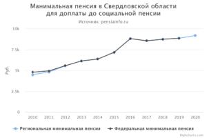 Какая минимальная пенсия в новосибирской области будет в мае 2018