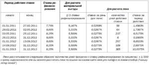 Как рассчитать пени при изменении ставки рефинансирования