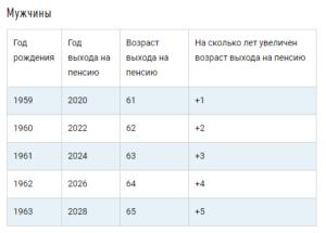 Рассчитать пенсию кто родился в 1968 году