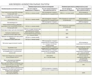 Как рассчитывается компенсация за жкх инвалидам