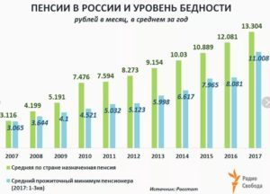 Минимальная пенсия по ярославской области на 2018 год
