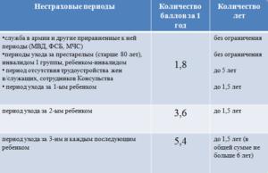 Как считаются пенсионные баллы за советский стаж