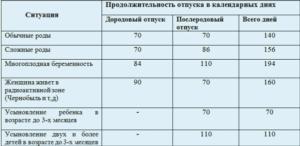 Сколько длится декретный отпуск в беларуси 2018