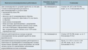 Расчет зарплаты в дни командировки в 2018 году пример и таблица расчета