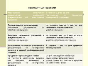 Срок разъяснения по аукционной документации по 44 фз