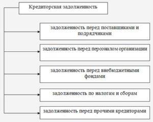 Кредиторская задолженность по оплате труда перед персоналом организации