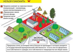Земля в 2018 выкуп московской области прирезка