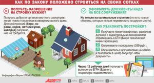 Требуется ли разрешение на строительство дачного дома в снт