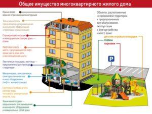 Что значит общая площадь помещений входящих в состав общего имущества