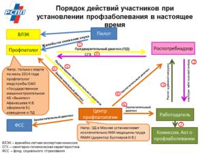Регресс по профзаболеванию шахтер