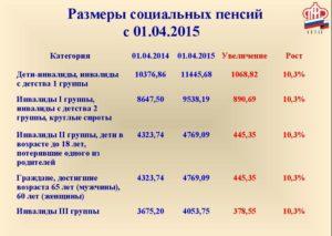 Инвалид 3 группы пенсия социальные выплаты