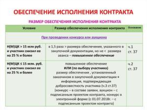 Обеспечение исполнения контракта смп по 44 фз