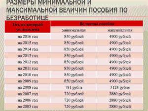 Сколько платят пособие на бирже детям сиротам
