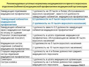 Функциональные обязанности медсестры кабинета медицинской профилактики