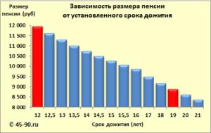Ожидаемый период дожития в 2014 году