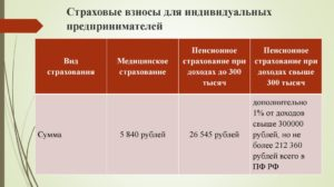 Страховые взносы свыше 300000 для ип на псн