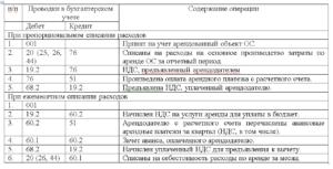 Аренда оборудования у физического лица юридическим лицом проводки