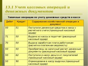 Бухгалтерский учет кассовых операций кратко