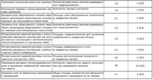Коэффициент к2 в краснодарском крае для розничной торговли