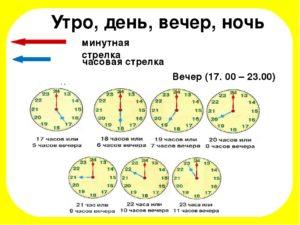 Со скольки часов считаются ночные часы