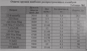 Калибры карабинов таблица