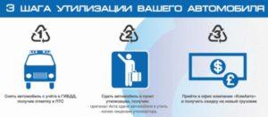 Как восстановить документы на авто после утилизации