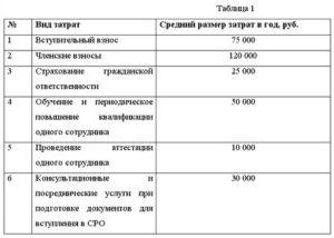 Обучение сотрудников за счет организации проводки