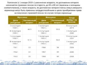 Фз 400 с изменениями на 2019 год северные пенсии