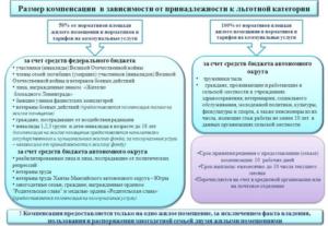 Закон рф об денежной компенсации инвалидам по жкх
