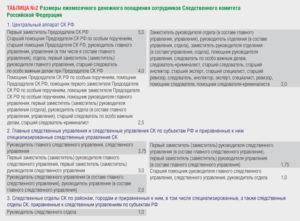 Какая зарплата у следователей в следственном комитете в хабаровском крае 2018 году