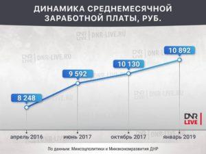 Средняя зарплата в днр 2019 для начисления пенсии
