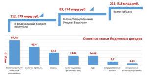 Ндфл в 2018 с украинцев