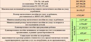 Декретные выплаты в 2019 году неработающей маме в москве
