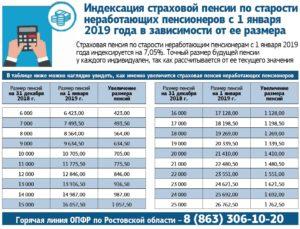 Какую пенсию получает почетный житель города москвы