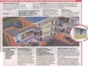 Если общежитие стало многоквартирным домом действуют ли правила общежития