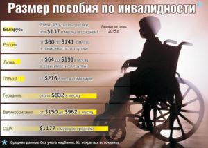 Выплаты пенсионерам после смерти и инвалидов 1группы