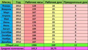 Сколько положено работать часов в месяц по трудовому кодексу