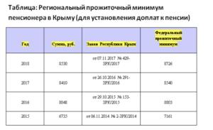 Средняя пенсия в крыму в 2019 году в рублях составляет