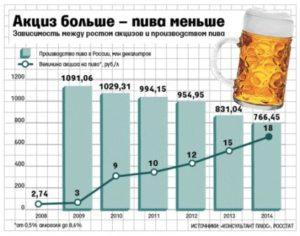 Какие налоги на производство пиво