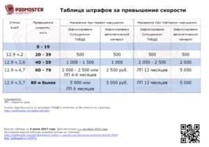 Превышение скорости штрафы 2019 до скольки допускается