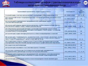 Код категории застрахованного лица в 2018 году
