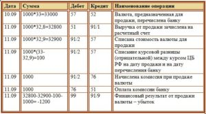 Проводка по продаже иностранной валюты