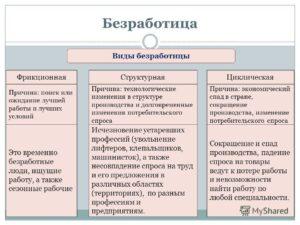 Пример структурной безработицы