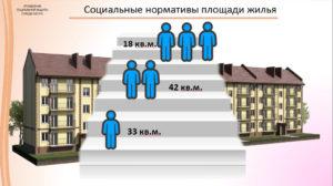 Федеральный стандарт социальной нормы жилья составляет