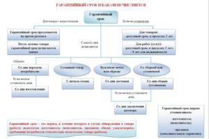 Сроки гарантийного ремонта технически сложных товаров