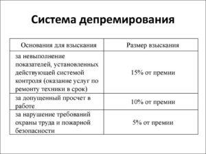 Пример показатели депремирования работников на производстве