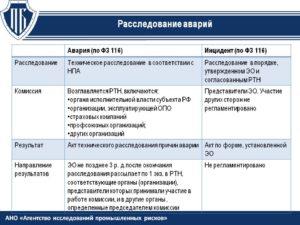 Анализ и расследование дтп в организации