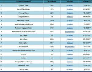 Какие банки могут лишиться лицензии в 2018 году список