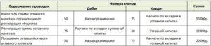 Проводки взнос в уставный капитал о с принтер