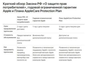 Сроки не гарантийного ремонта техники по закону о защите прав потребителей